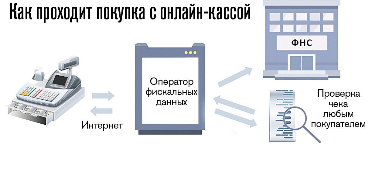 Покупка в онлайн-кассе